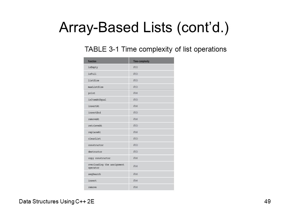 Data Structures Using C++ 2E49 Array-Based Lists (cont'd.) TABLE 3-1 Time complexity of list operations