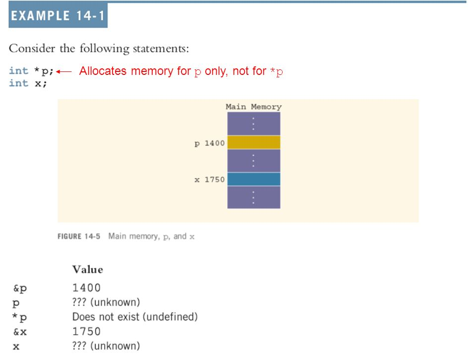 Allocates memory for p only, not for *p