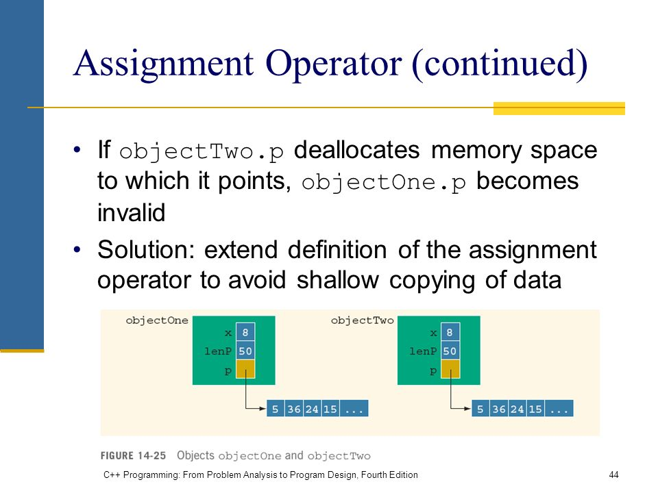 C++ Programming: From Problem Analysis to Program Design, Fourth Edition44 Assignment Operator (continued) If objectTwo.p deallocates memory space to which it points, objectOne.p becomes invalid Solution: extend definition of the assignment operator to avoid shallow copying of data