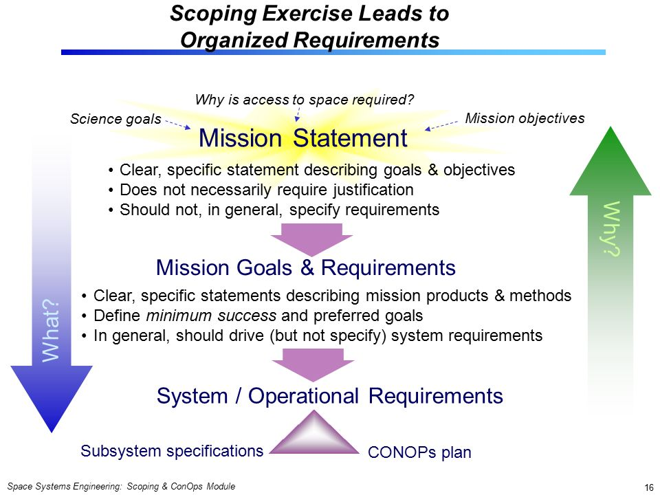 Space Systems Engineering: Scoping & ConOps Module 16 Scoping Exercise Leads to Organized Requirements Mission Statement Mission Goals & Requirements Science goals Mission objectives Why is access to space required.