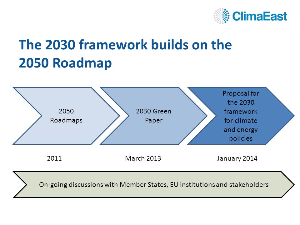 2050 Roadmaps 2030 Green Paper Proposal for the 2030 framework for climate and energy policies 2011March 2013January 2014 The 2030 framework builds on the 2050 Roadmap On-going discussions with Member States, EU institutions and stakeholders