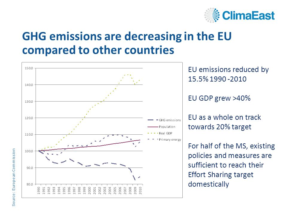 EU emissions reduced by 15.5% EU GDP grew >40% EU as a whole on track towards 20% target For half of the MS, existing policies and measures are sufficient to reach their Effort Sharing target domestically GHG emissions are decreasing in the EU compared to other countries Source: European Commission