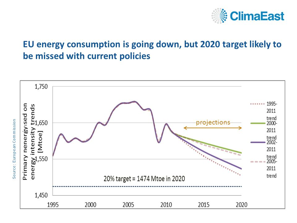 EU energy consumption is going down, but 2020 target likely to be missed with current policies projections Source: European Commission