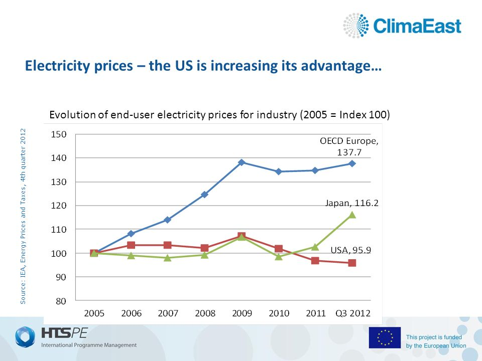 Electricity prices – the US is increasing its advantage… Source: IEA, Energy Prices and Taxes, 4th quarter 2012 Evolution of end-user electricity prices for industry (2005 = Index 100)