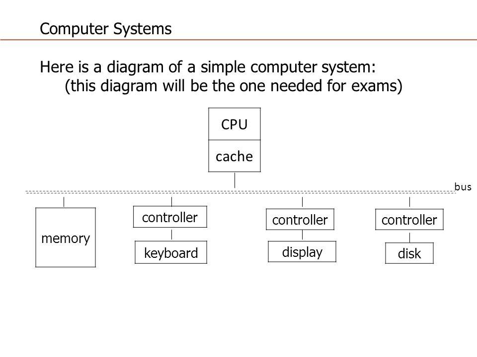 slide_1 cpu cache memory controller keyboard display controller disk