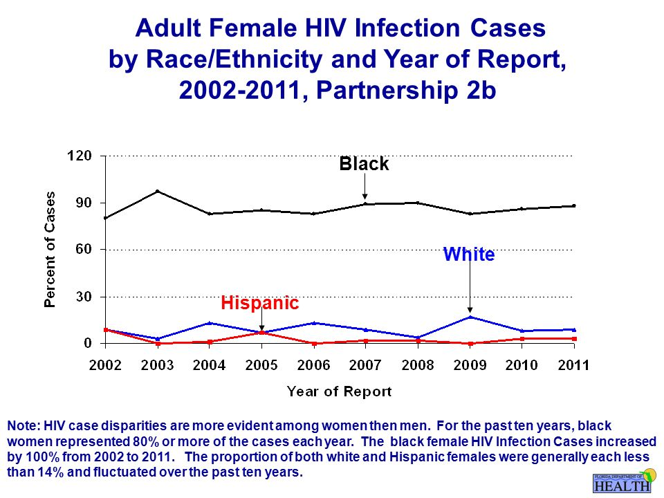 Adult Female HIV Infection Cases by Race/Ethnicity and Year of Report, , Partnership 2b Black Hispanic White Note: HIV case disparities are more evident among women then men.