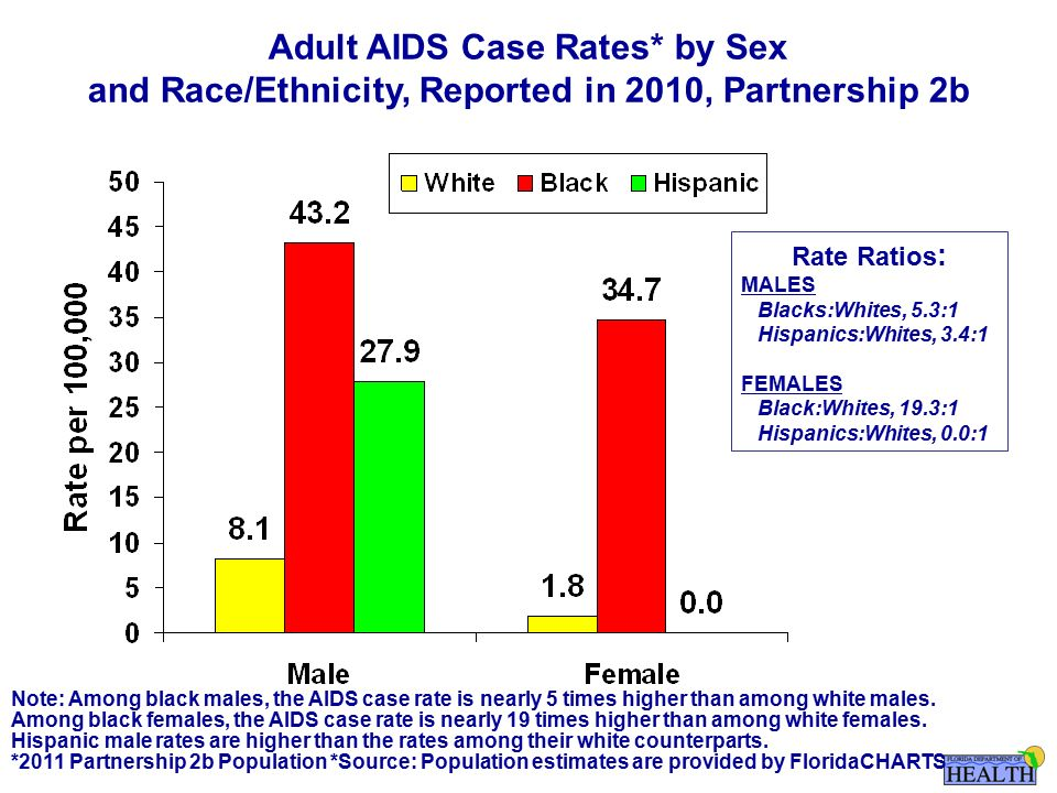 Note: Among black males, the AIDS case rate is nearly 5 times higher than among white males.