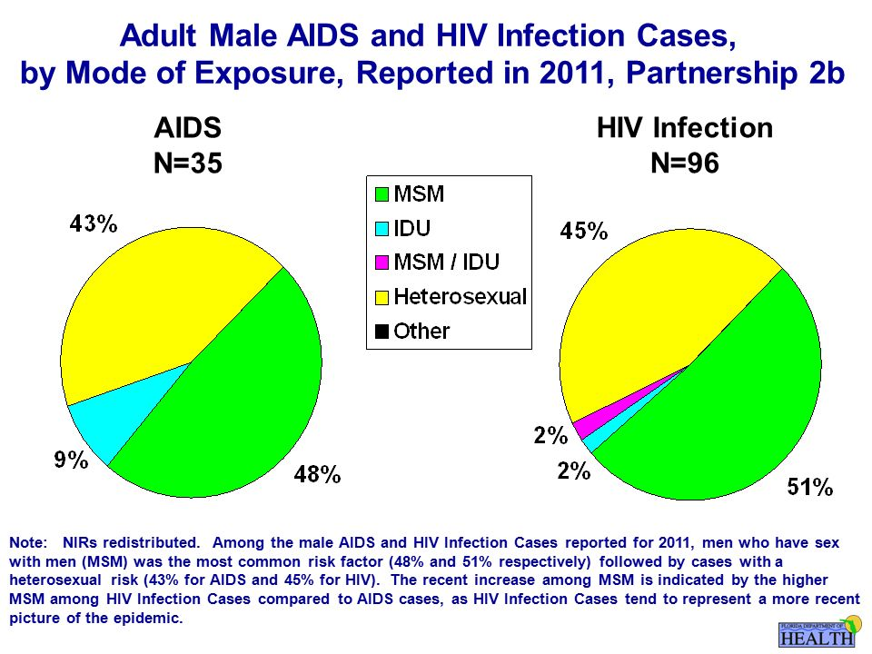 AIDS N=35 HIV Infection N=96 Note: NIRs redistributed.