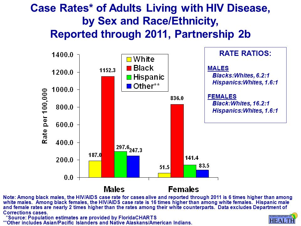 Note: Among black males, the HIV/AIDS case rate for cases alive and reported through 2011 is 6 times higher than among white males.