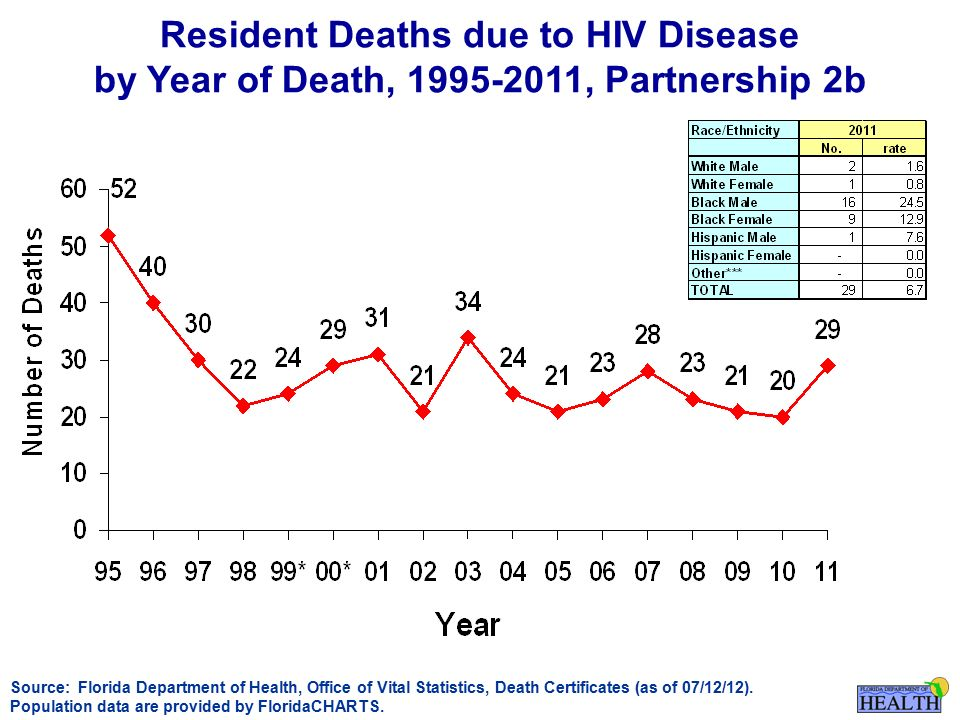 Resident Deaths due to HIV Disease by Year of Death, , Partnership 2b Source: Florida Department of Health, Office of Vital Statistics, Death Certificates (as of 07/12/12).