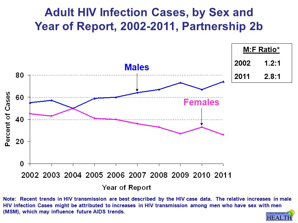 Females Males M:F Ratio* : :1 Note: Recent trends in HIV transmission are best described by the HIV case data.