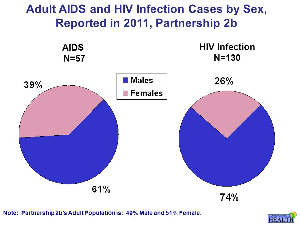 AIDS N=57 HIV Infection N=130 Note: Partnership 2b's Adult Population is: 49% Male and 51% Female.