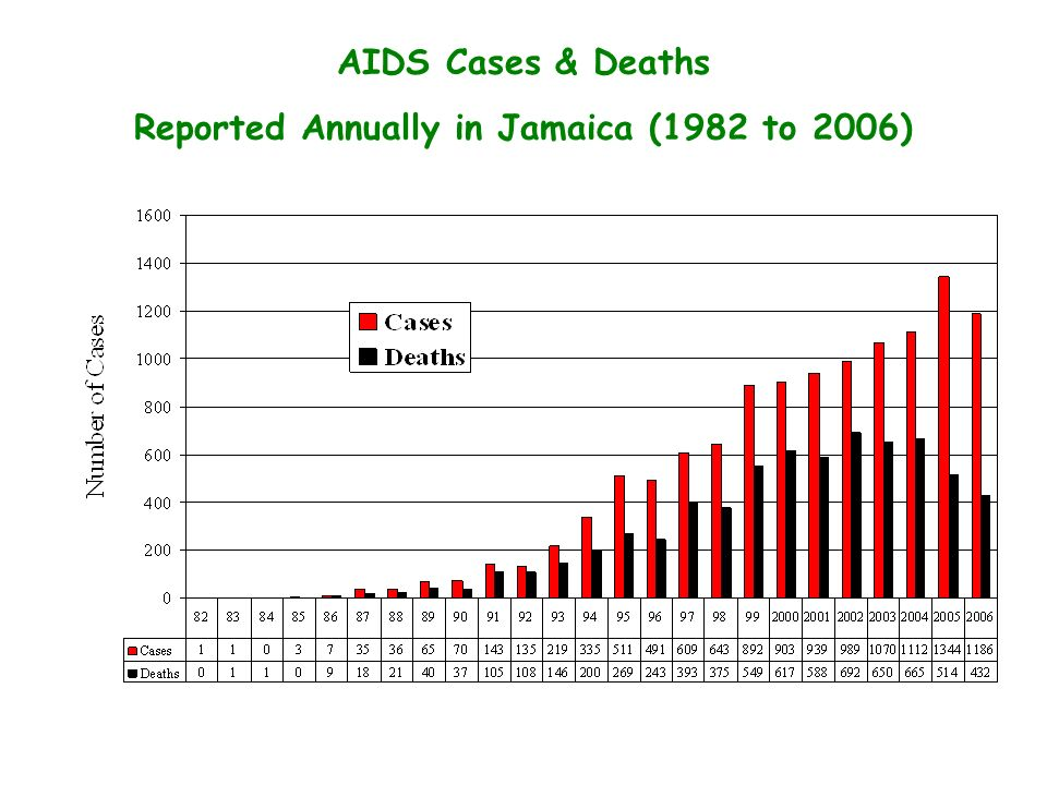 AIDS Cases & Deaths Reported Annually in Jamaica (1982 to 2006)