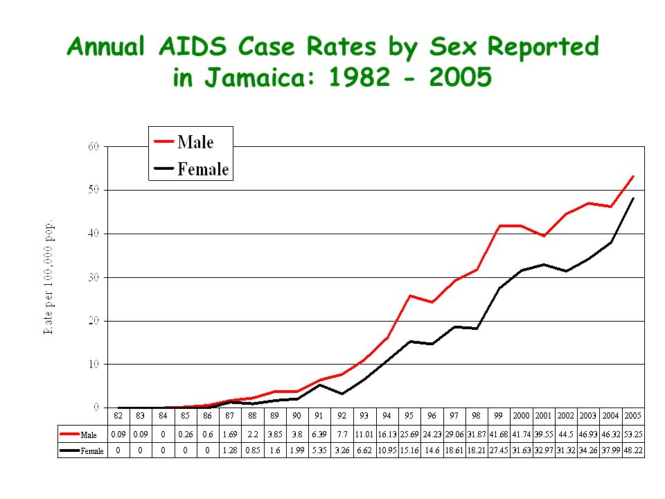 Annual AIDS Case Rates by Sex Reported in Jamaica: