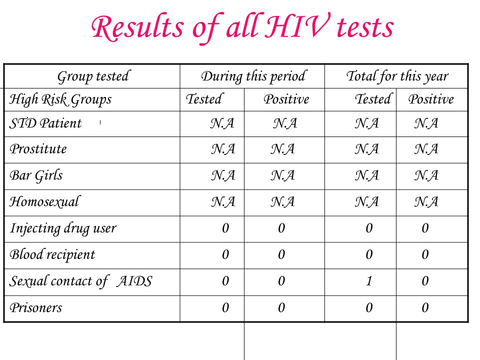 Results of all HIV tests Group tested High Risk Groups During this period Tested Positive Total for this year Tested Positive STD Patient N.A N.AN.A ProstituteN.A Bar GirlsN.A HomosexualN.A Injecting drug user0 Blood recipient0 Sexual contact of AIDS0 1 0 Prisoners0