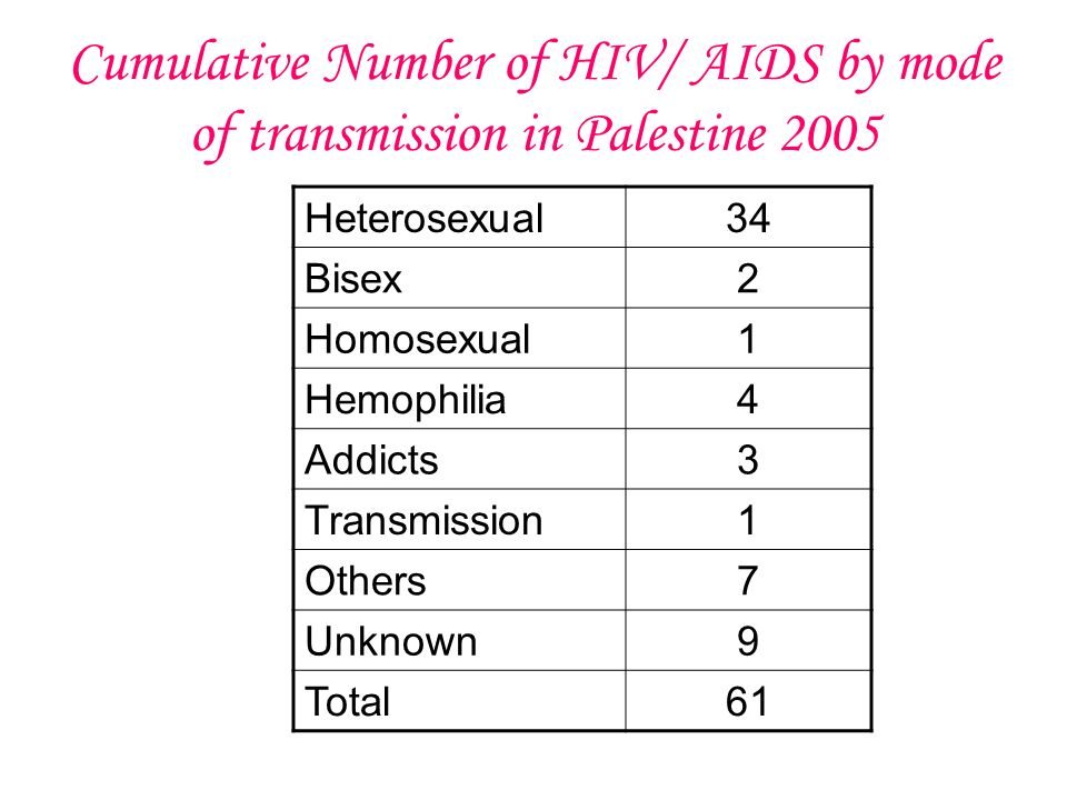 Cumulative Number of HIV/ AIDS by mode of transmission in Palestine 2005 Heterosexual34 Bisex2 Homosexual1 Hemophilia4 Addicts3 Transmission1 Others7 Unknown9 Total61