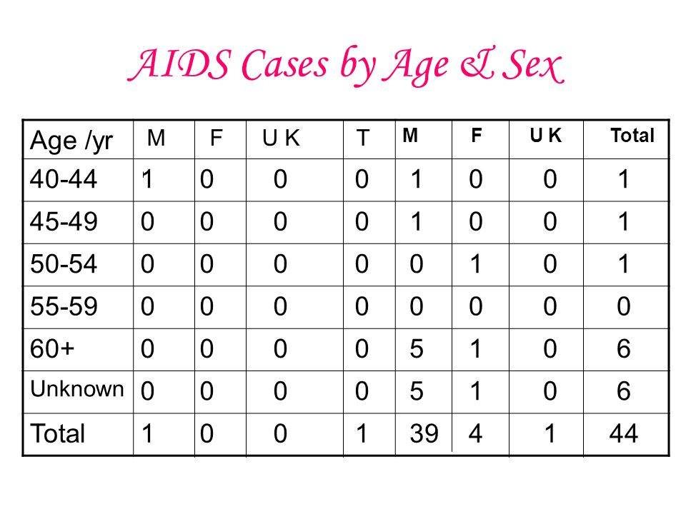 AIDS Cases by Age & Sex Age /yr M F U K T M F U K Total Unknown Total
