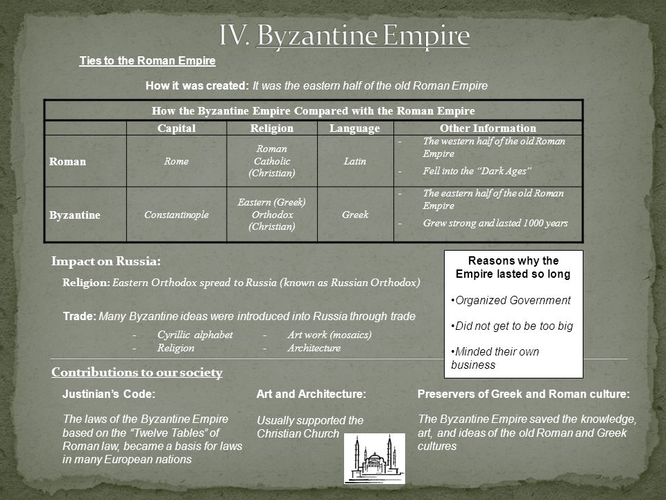 Ties to the Roman Empire How it was created: It was the eastern half of the old Roman Empire How the Byzantine Empire Compared with the Roman Empire CapitalReligionLanguageOther Information Roman Rome Roman Catholic (Christian) Latin -The western half of the old Roman Empire -Fell into the Dark Ages Byzantine Constantinople Eastern (Greek) Orthodox (Christian) Greek -The eastern half of the old Roman Empire -Grew strong and lasted 1000 years Impact on Russia: Religion: Eastern Orthodox spread to Russia (known as Russian Orthodox) Reasons why the Empire lasted so long Organized Government Did not get to be too big Minded their own business Trade: Many Byzantine ideas were introduced into Russia through trade -Cyrillic alphabet-Art work (mosaics) -Religion-Architecture Contributions to our society Justinian's Code: The laws of the Byzantine Empire based on the Twelve Tables of Roman law, became a basis for laws in many European nations Art and Architecture: Usually supported the Christian Church Preservers of Greek and Roman culture: The Byzantine Empire saved the knowledge, art, and ideas of the old Roman and Greek cultures