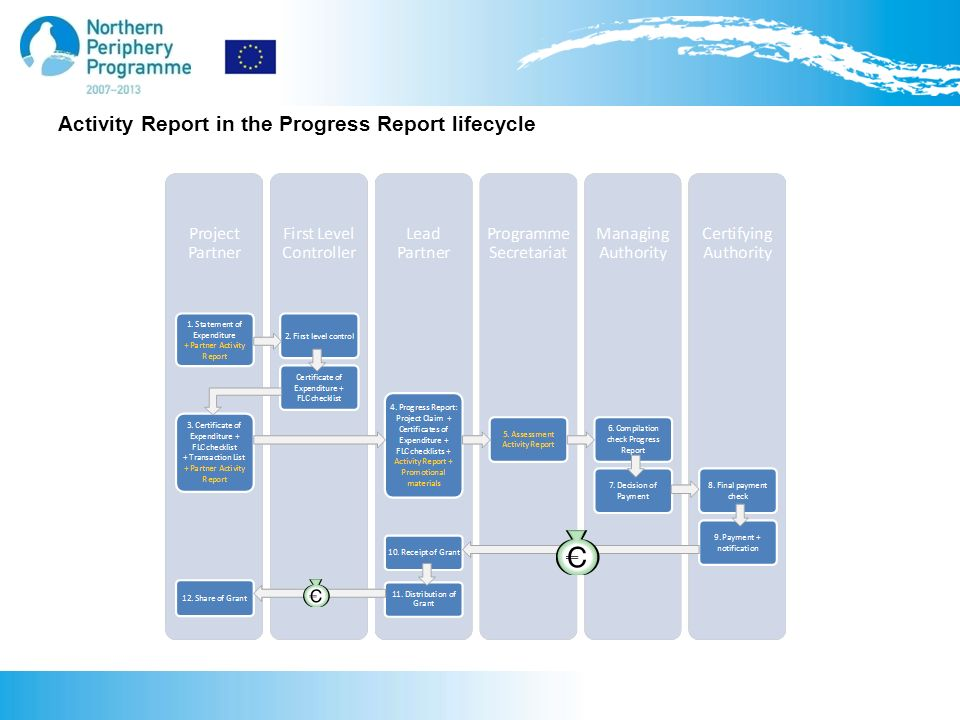 Activity Report in the Progress Report lifecycle