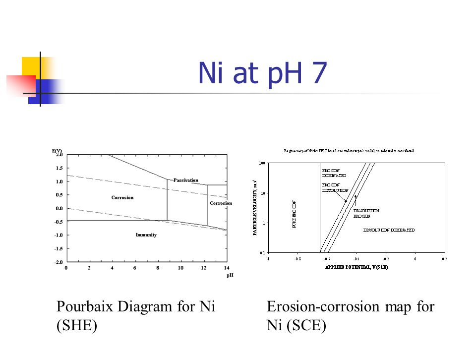 Tribo corrosion maps for engineering materialssome new perspectives 30 ni at ph 7 pourbaix diagram for ni she erosion corrosion map for ni sce ccuart Images