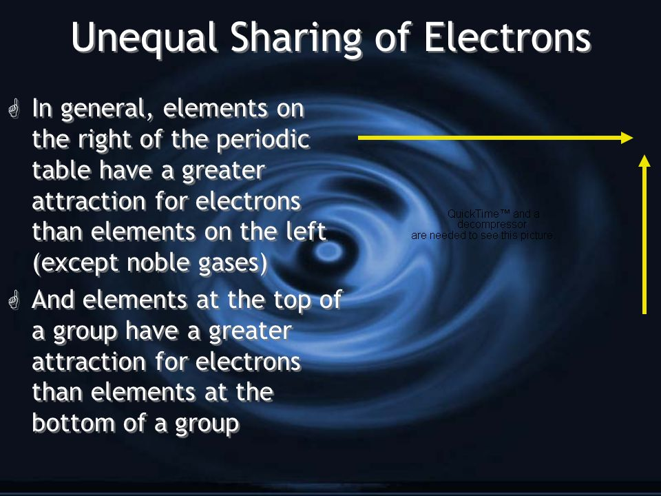Unequal Sharing of Electrons G In general, elements on the right of the periodic table have a greater attraction for electrons than elements on the left (except noble gases) G And elements at the top of a group have a greater attraction for electrons than elements at the bottom of a group G In general, elements on the right of the periodic table have a greater attraction for electrons than elements on the left (except noble gases) G And elements at the top of a group have a greater attraction for electrons than elements at the bottom of a group