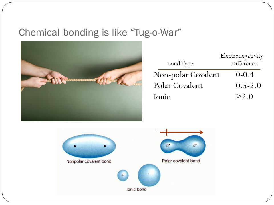 Chemical bonding is like Tug-o-War Non-polar Covalent0-0.4 Polar Covalent Ionic>2.0 Electronegativity Bond Type Difference
