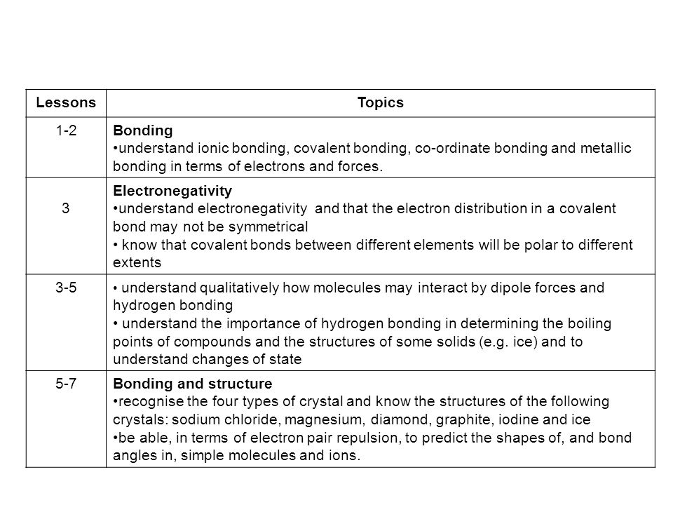 LessonsTopics 1 2Bonding Understand Ionic Bonding Covalent Co Ordinate And