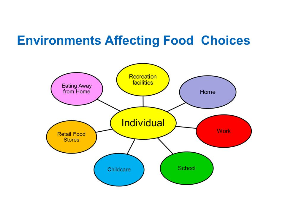 Environments Affecting Food Choices