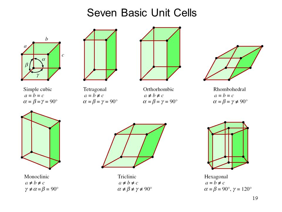 19 Seven Basic Unit Cells