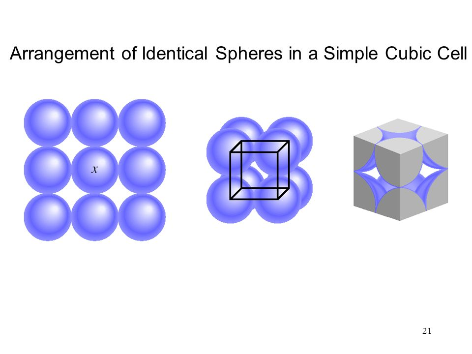 21 Arrangement of Identical Spheres in a Simple Cubic Cell