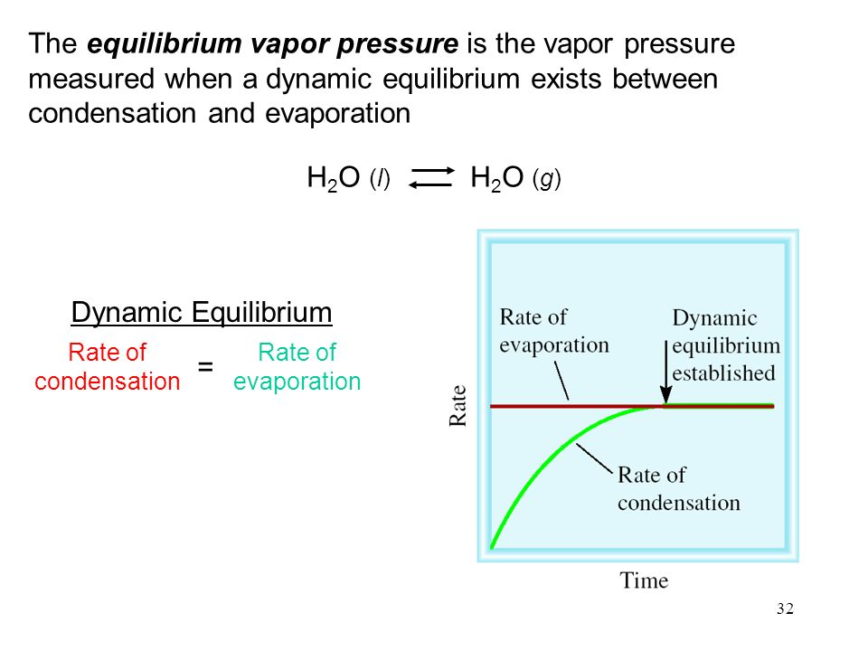 32 The equilibrium vapor pressure is the vapor pressure measured when a dynamic equilibrium exists between condensation and evaporation H 2 O (l) H 2 O (g) Rate of condensation Rate of evaporation = Dynamic Equilibrium