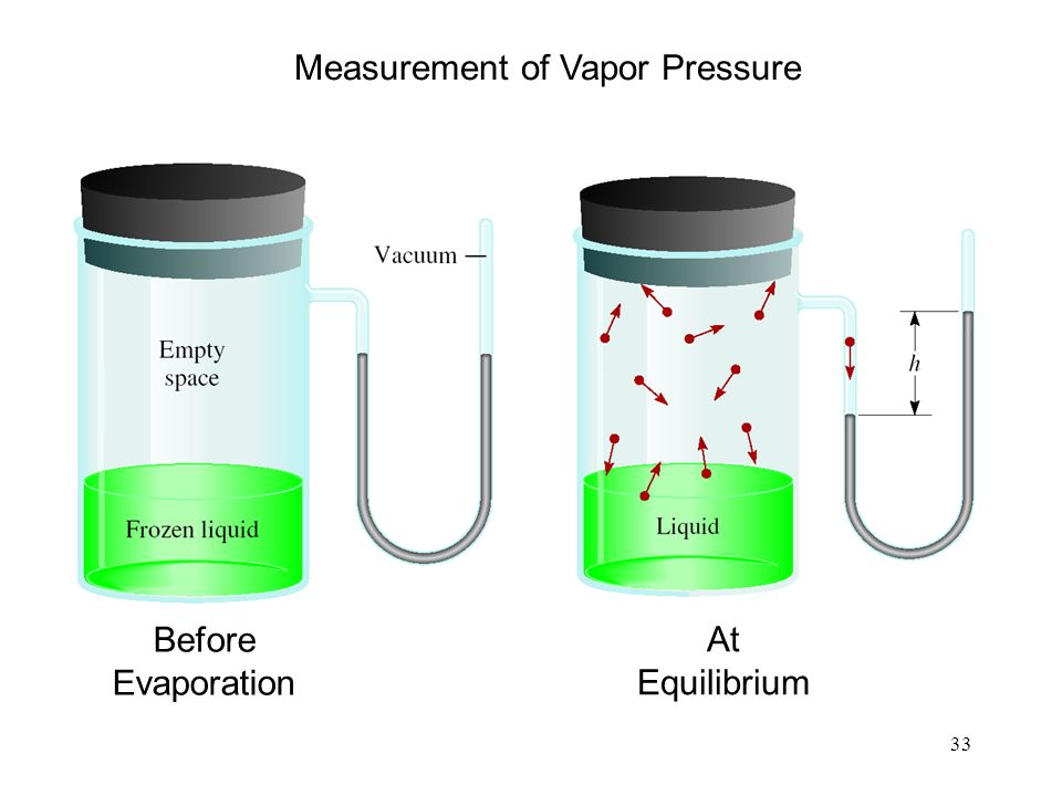 33 Before Evaporation At Equilibrium Measurement of Vapor Pressure
