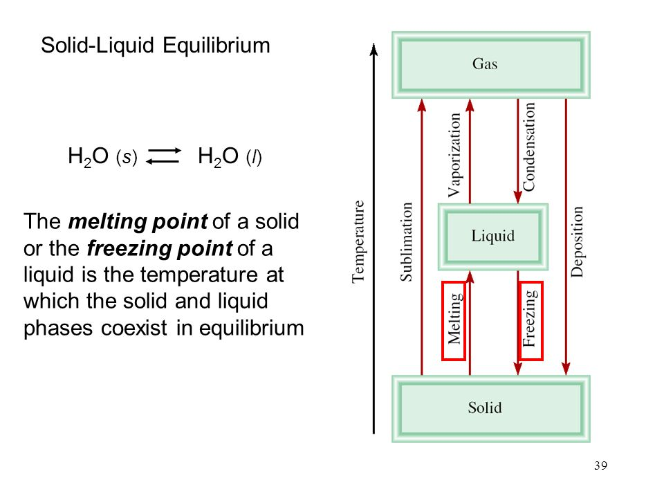 39 H 2 O (s) H 2 O (l) The melting point of a solid or the freezing point of a liquid is the temperature at which the solid and liquid phases coexist in equilibrium Solid-Liquid Equilibrium