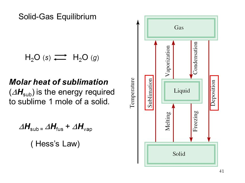 41 H 2 O (s) H 2 O (g) Molar heat of sublimation (  H sub ) is the energy required to sublime 1 mole of a solid.