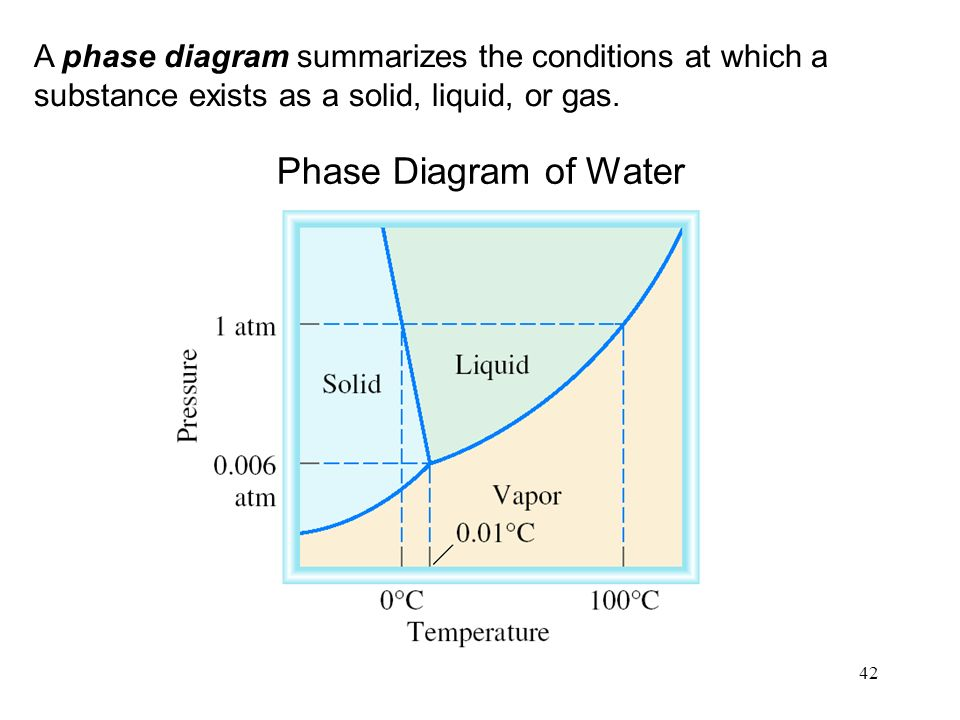 42 A phase diagram summarizes the conditions at which a substance exists as a solid, liquid, or gas.