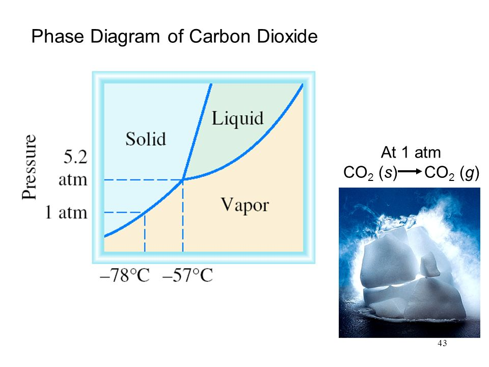 43 Phase Diagram of Carbon Dioxide At 1 atm CO 2 (s) CO 2 (g)