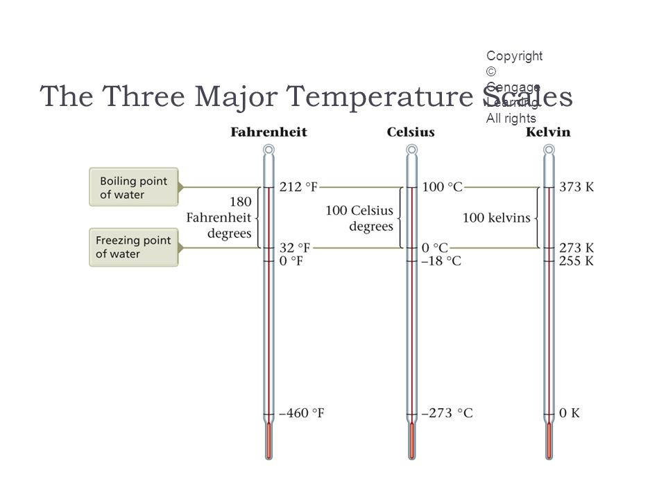 The Three Major Temperature Scales Copyright © Cengage Learning. All rights reserved