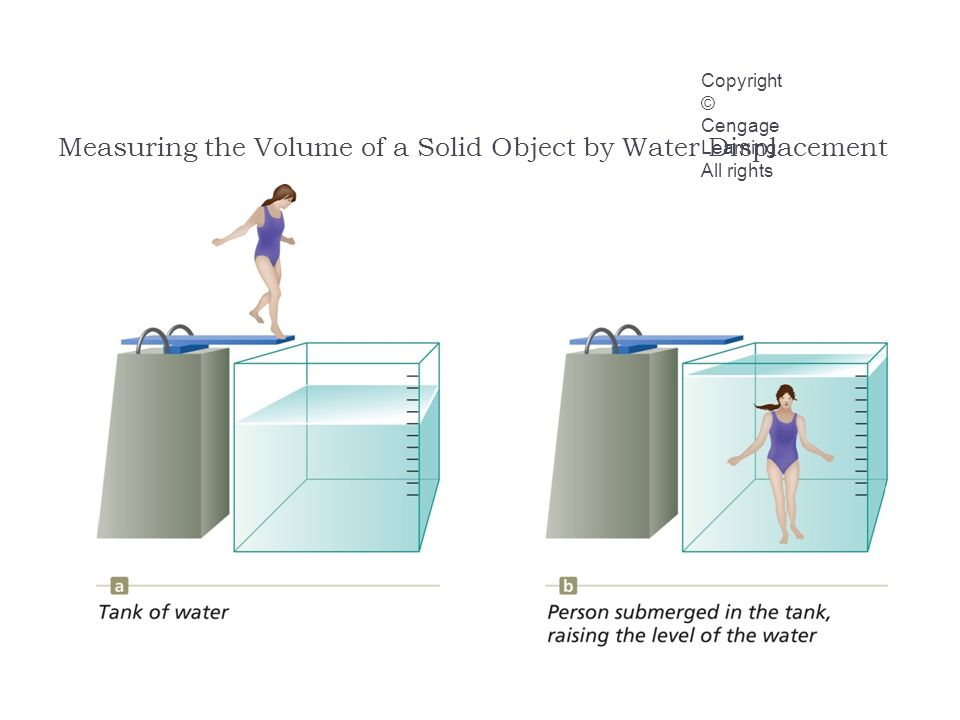 Measuring the Volume of a Solid Object by Water Displacement Copyright © Cengage Learning.