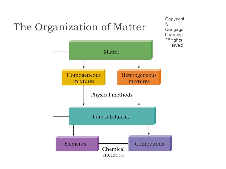 The Organization of Matter Copyright © Cengage Learning. All rights reserved