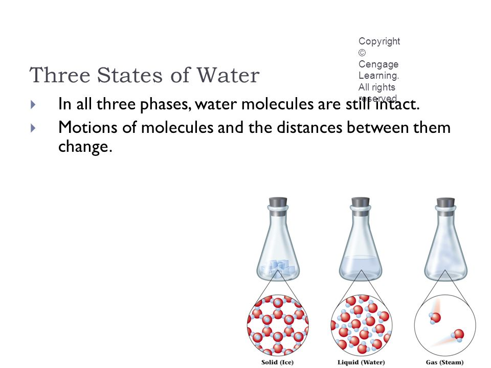 Three States of Water Copyright © Cengage Learning.