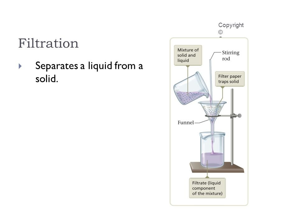 Filtration Copyright © Cengage Learning. All rights reserved  Separates a liquid from a solid.