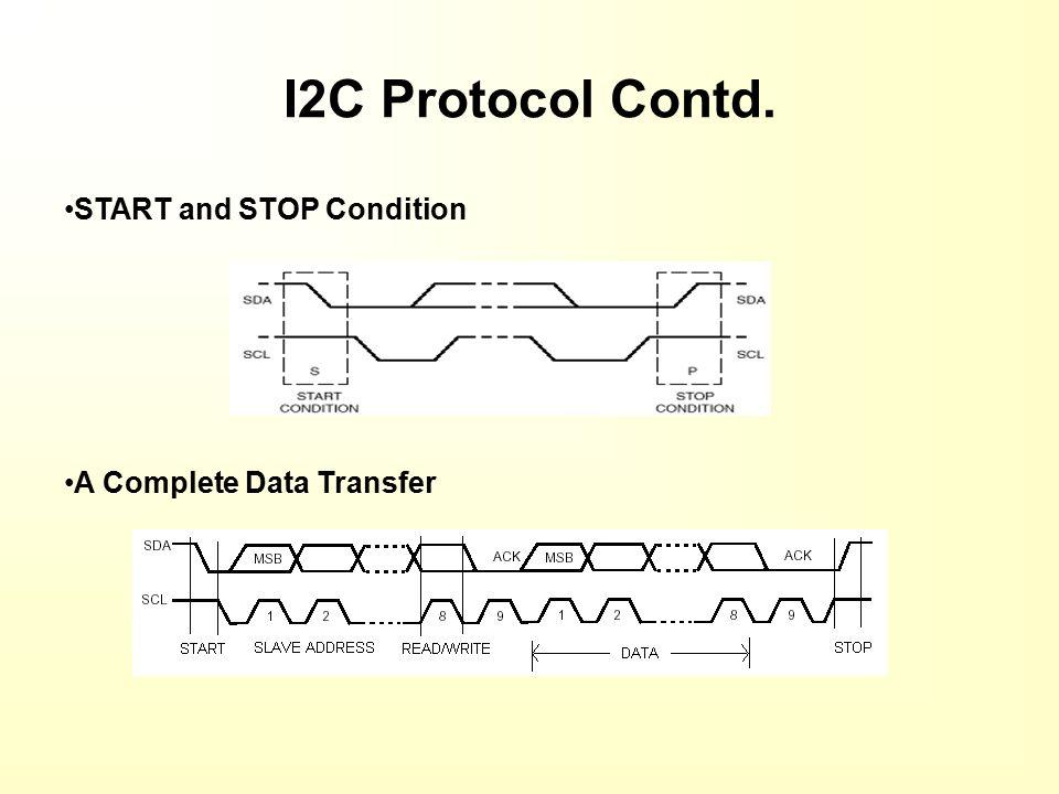 VERIFICATION OF I2C INTERFACE USING SPECMAN ELITE By H