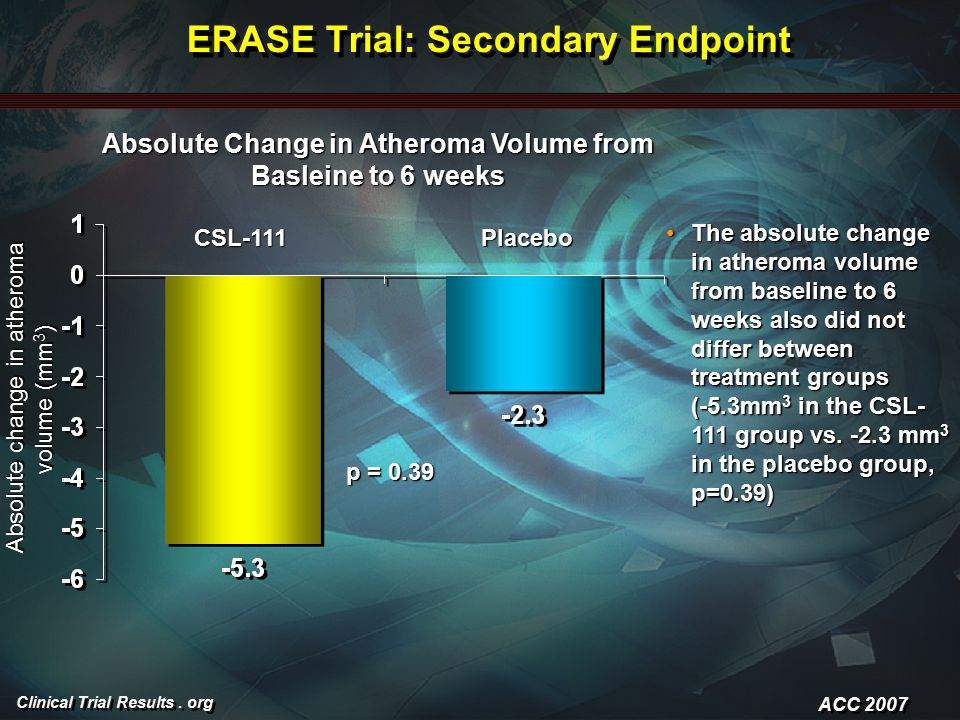 Clinical Trial Results.