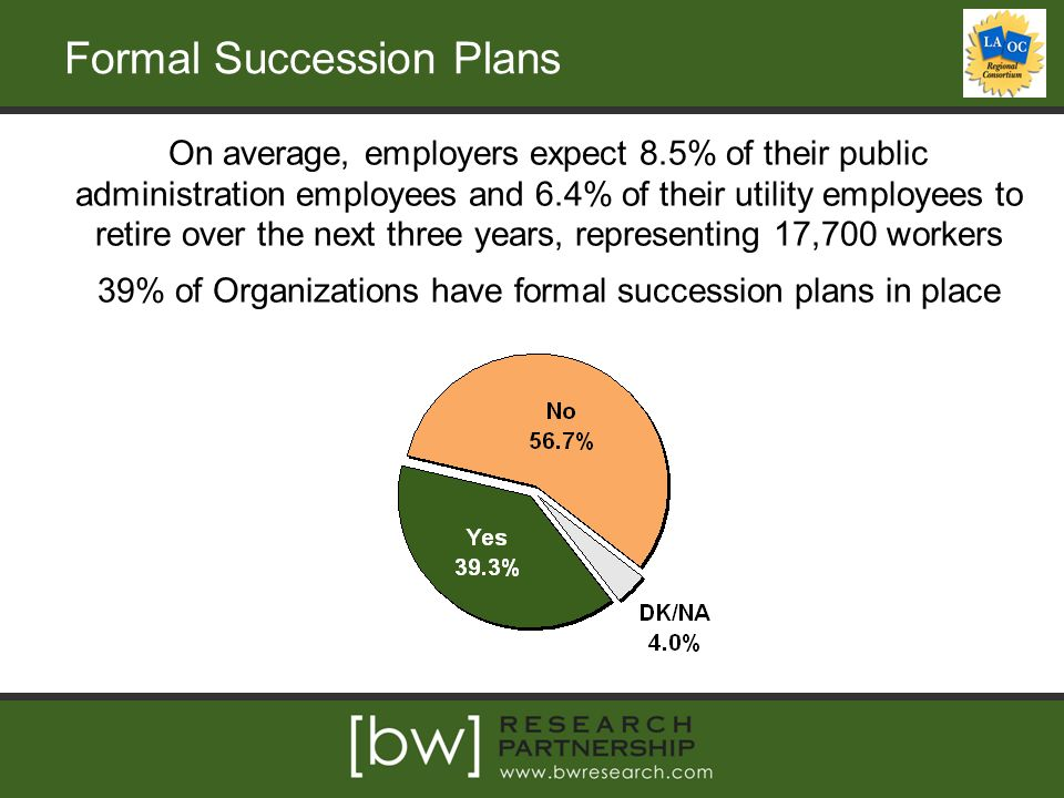 Formal Succession Plans On average, employers expect 8.5% of their public administration employees and 6.4% of their utility employees to retire over the next three years, representing 17,700 workers 39% of Organizations have formal succession plans in place