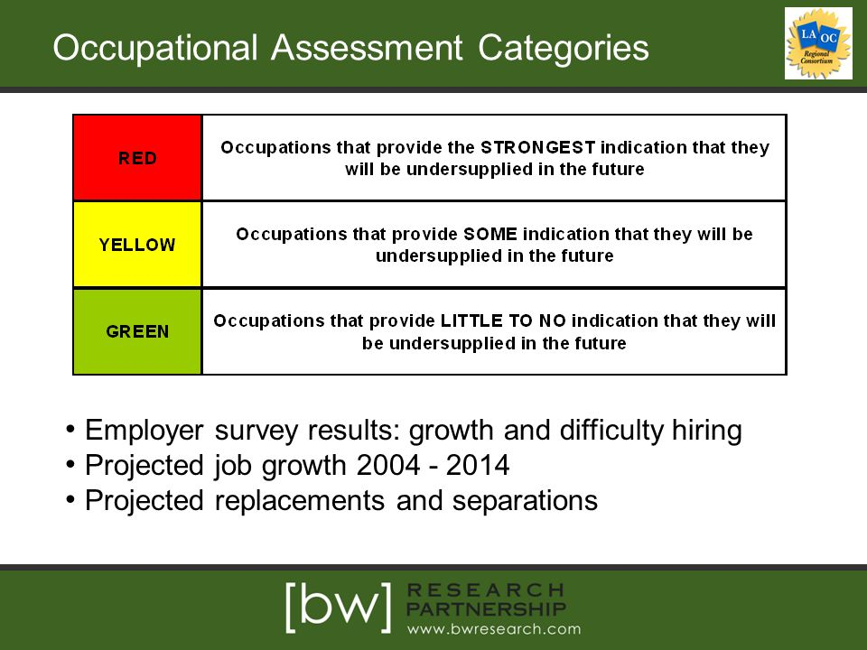 Occupational Assessment Categories Employer survey results: growth and difficulty hiring Projected job growth Projected replacements and separations