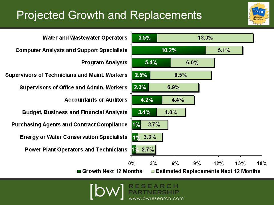 Projected Growth and Replacements