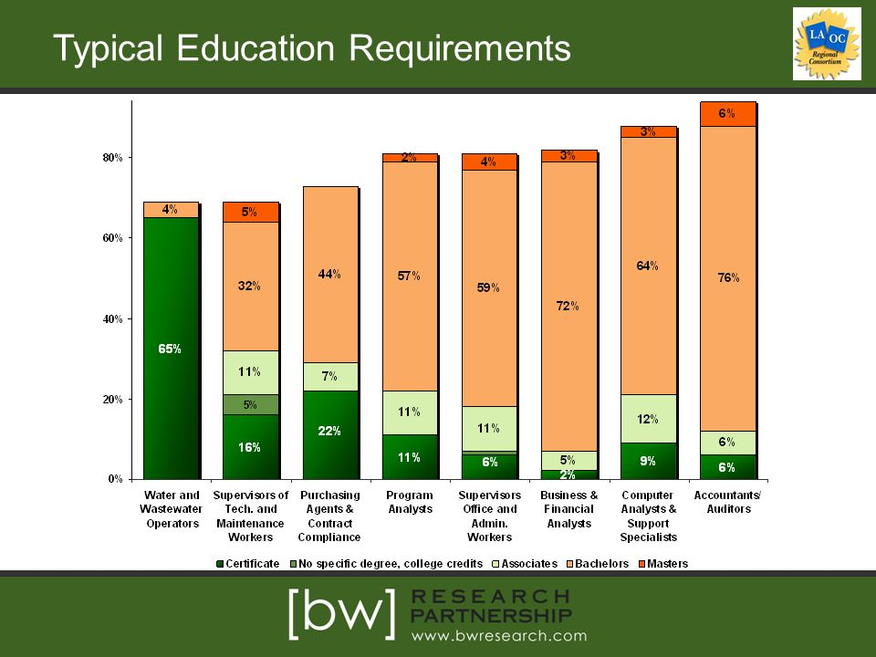Typical Education Requirements