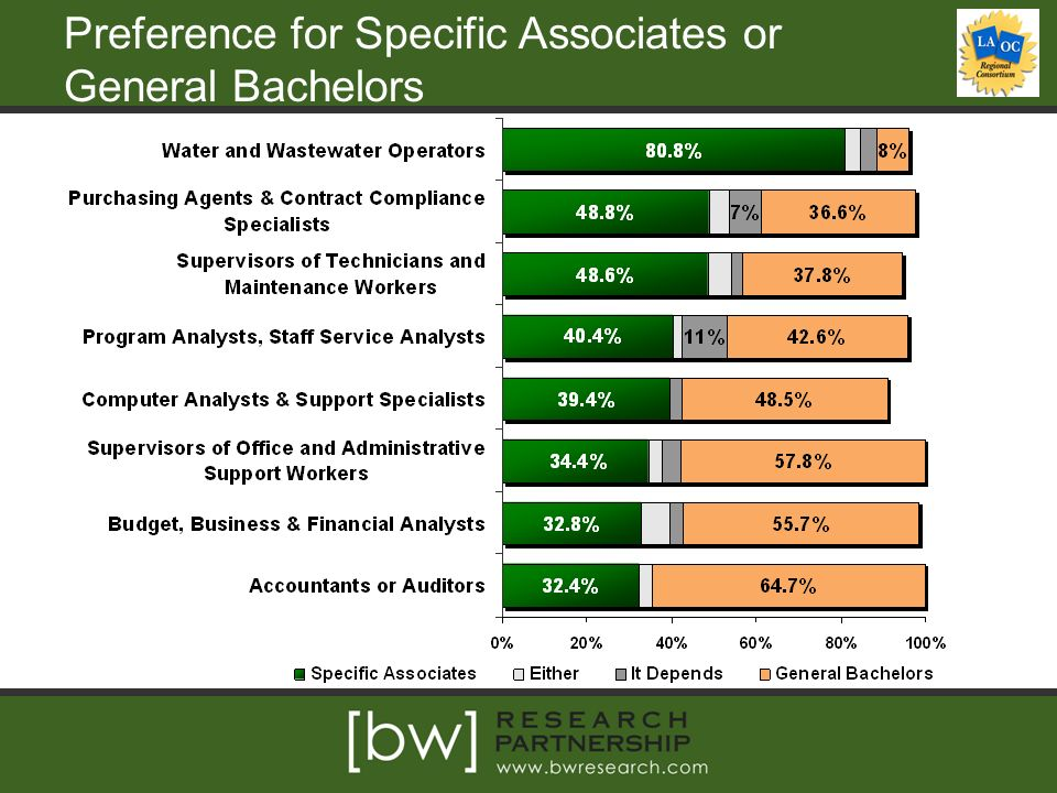 Preference for Specific Associates or General Bachelors