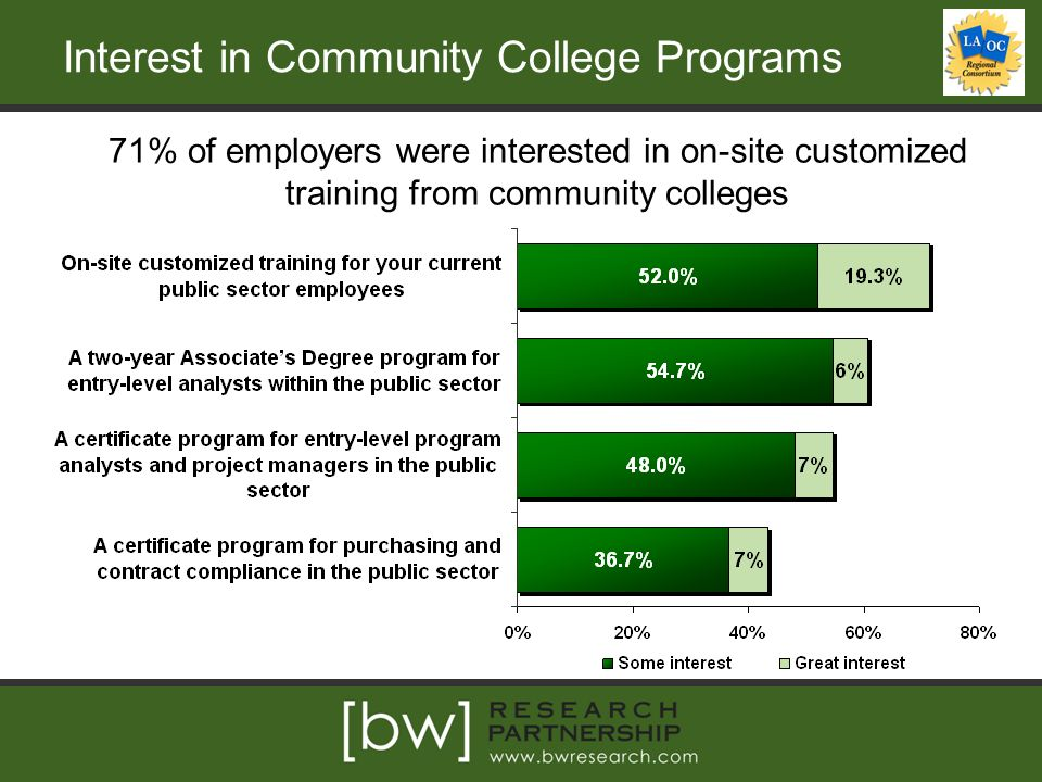 Interest in Community College Programs 71% of employers were interested in on-site customized training from community colleges