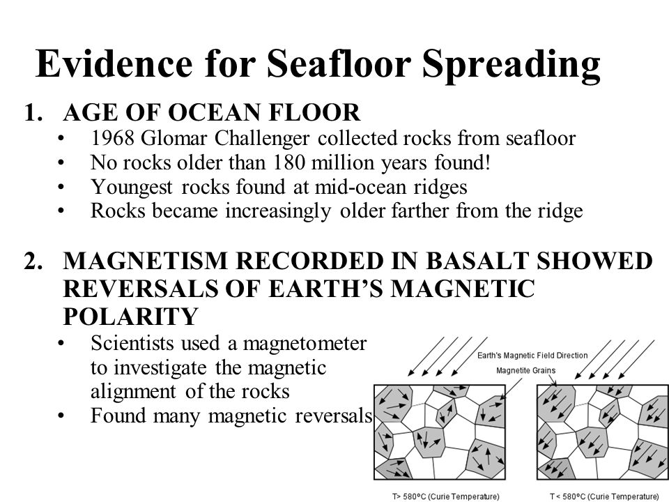 Evidence for Seafloor Spreading 1.AGE OF OCEAN FLOOR 1968 Glomar Challenger collected rocks from seafloor No rocks older than 180 million years found.